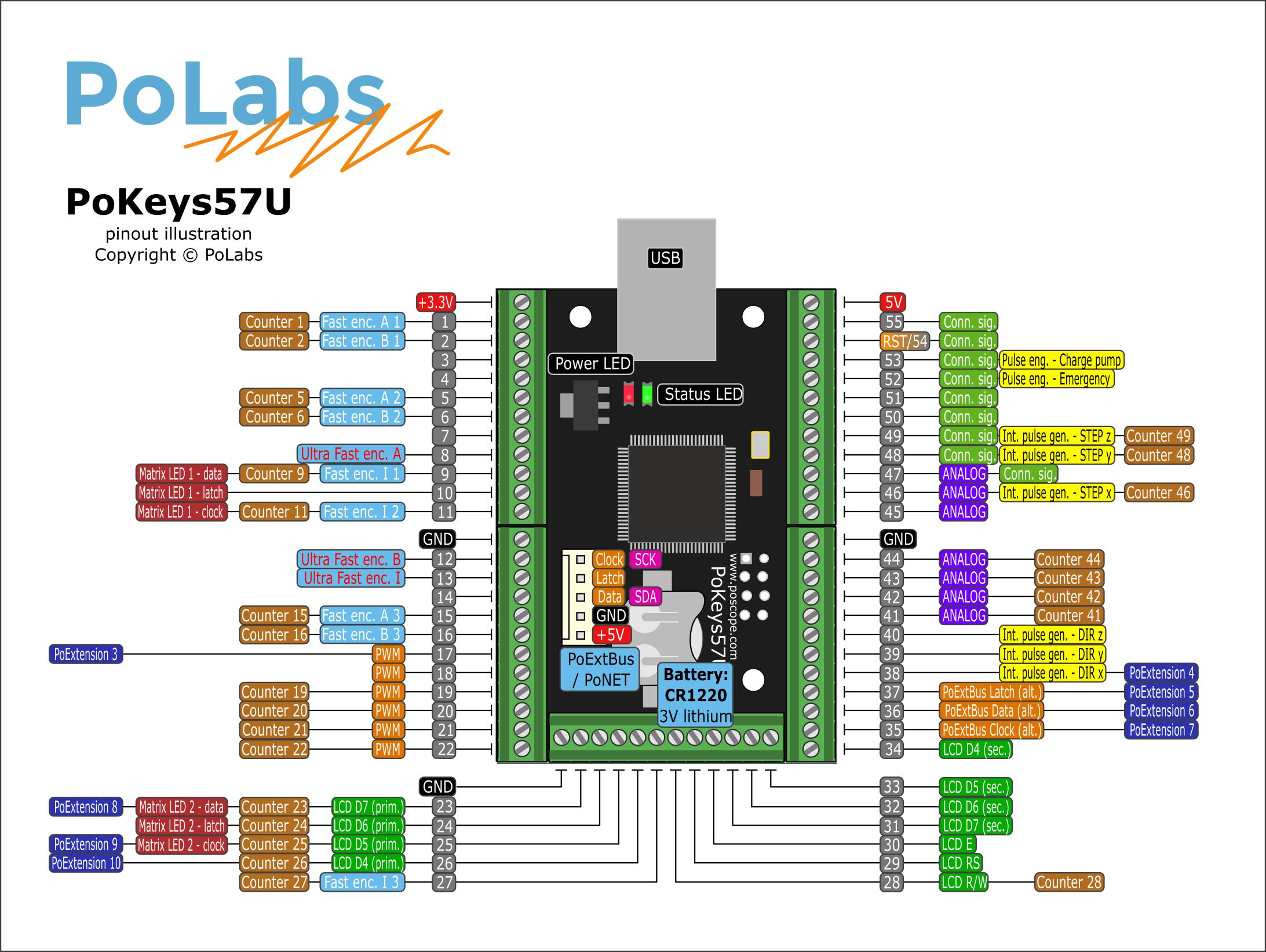 Usb Cnc Controller Pokeys57u Flight Simulators Automation Polabs Wiring Diagram Is And Universal Io Adapter Also Simulator Interface